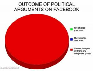 Chart: Outcome of political arguments on Facebook